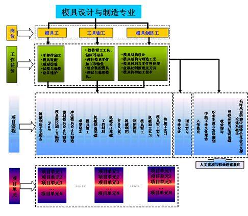 模具设计与制造专业课程体系建设实施方案