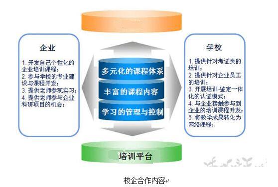 应用电子技术专业课程体系建设企业配合方案